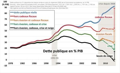 Une dette publique construite, voire illégitime ? - attac-Rhône | Dépenser Moins | Scoop.it