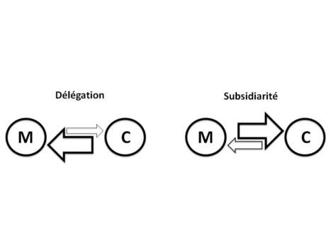 Délégation et/ou subsidiarité ? | Développer l'intelligence collective des équipes | Scoop.it
