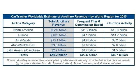 Airline ancillary revenue projected to be           $59.2 billion worldwide in 2015 | The Internal Consultant - Airlines & Aviation | Scoop.it