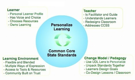 UDL Guides Personalized Learning to Meet Common Core | Rethinking Learning - Barbara Bray | Engagement Based Teaching and Learning | Scoop.it
