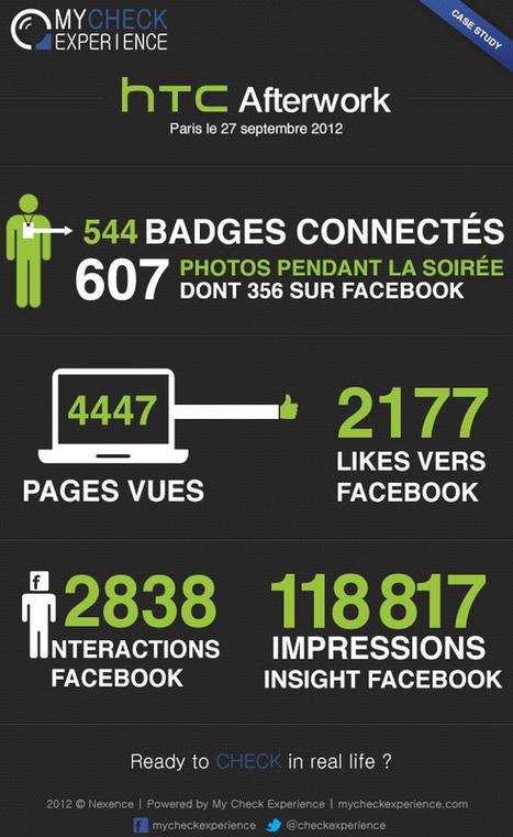 INFOGRAPHIE de la Soirée AFTERWORK HTC Paris by My Check Experience™ | Le Social Check-in Evénementiel | Scoop.it
