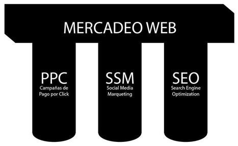 Las 3 fases de un plan de mercadeo web | marketing | Scoop.it
