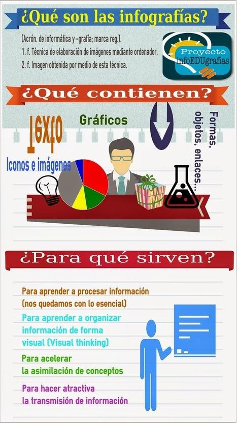 Proyecto InfoEDUgrafías | @nievescout | Scoop.it