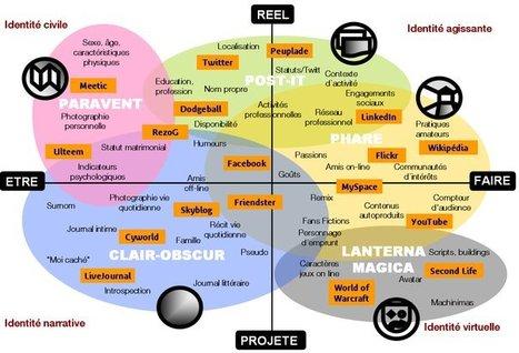 Quelques documents sur l'identité numérique   réseaux sociaux et pédagogie   Scoop.it