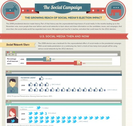 """The Social Campaign"": 2008 Vs. 2012 - The Social Ballot 