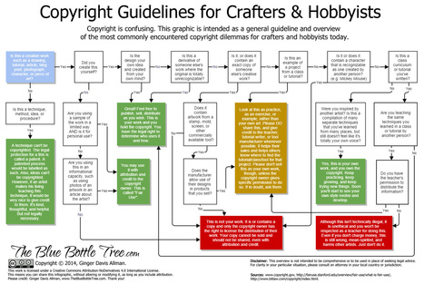 Copyright-Infographic-crafters.jpg (1489x998 pixels) | internet et education populaire | Scoop.it