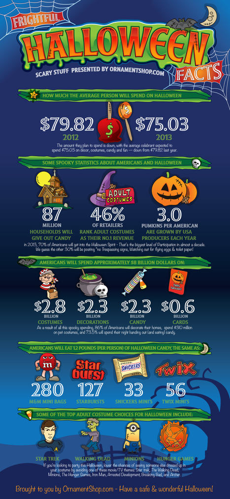 Frightful Halloween Facts | Great Halloween Ideas for 2013 | Scoop.it
