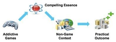 #MKTEC: 'Gamification', jugando con conceptos de toda la vida ... | El juego en la empresa | Scoop.it