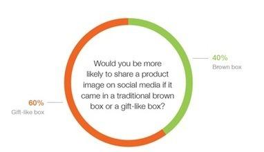 Premium Packaging Increases Social Shares, May Reduce Returns | Digital Love | Scoop.it
