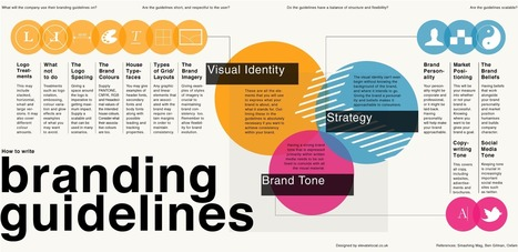 How to write branding guidelines [INFOGRAPHIC] | formation 2.0 | Scoop.it