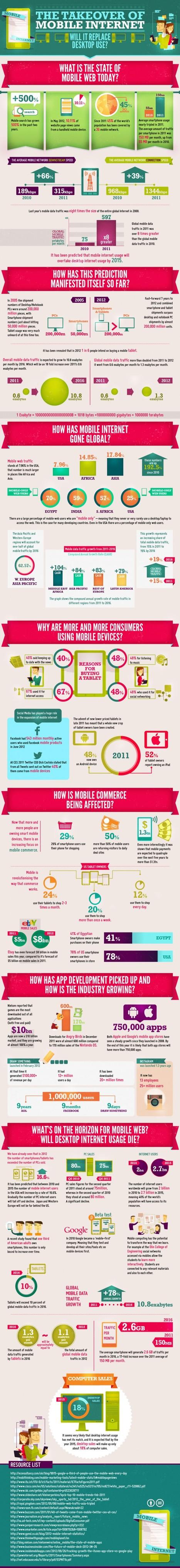 20 Fantastic Infographics On Internet | Infographics | Scoop.it