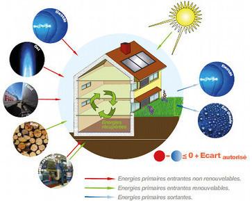RBR 2020 : Vers une Réglementation Bâtiment Durable en 2020 | D'Dline 2020, vecteur du bâtiment durable | Scoop.it