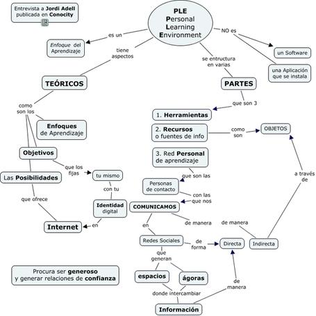 e-learning, conocimiento en red: Mapa Conceptual PLE segun Jordi Adell. Fruto de entrevista de @josi a @jordi_A. | TICs y educación | Educacion, ecologia y TIC | Scoop.it