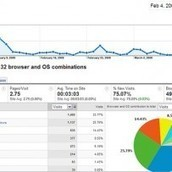 Sharing the #intranet Stats | Intranetizen | Advanced Intranets & Portals | Scoop.it