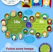 How To Grow Your Twitter Following | Social Mind | Scoop.it