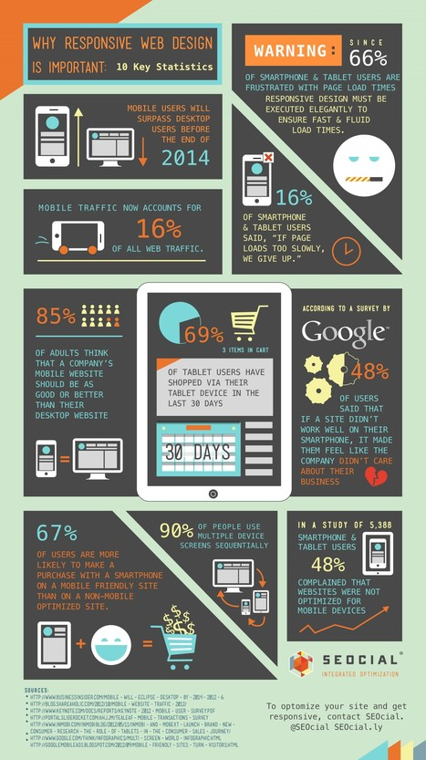 Why Responsive Design is Important: 10 Key Statistics | Responsive design & mobile first | Scoop.it