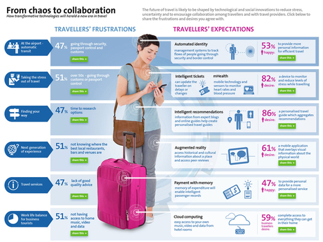 How Technology Will Eliminate Travel Frustration [Infographic] | sans contact et NFC | Scoop.it