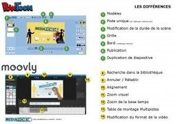 Moovly et Powtoon, pour des images animées - Les MédiaFICHES | My teaching ressources | Scoop.it