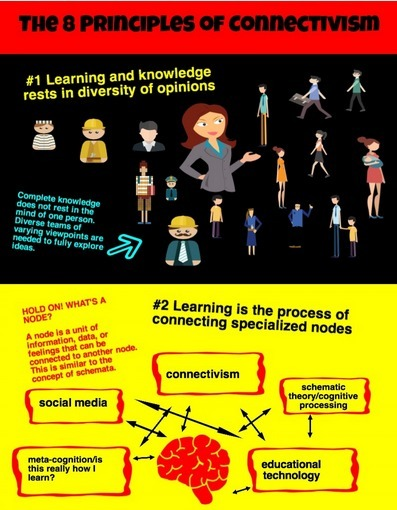 The Eight Principles of Connectivism (Visual) | Pedagogy and technology of online learning | Scoop.it