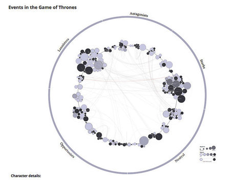 "Infographic: Every Murder In ""Game Of Thrones,"" In Just 90 Seconds 