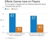 Jeu vidéo et comportements violents : moins on joue, plus on y croit - - JeuxOnLine | Jeux | Scoop.it