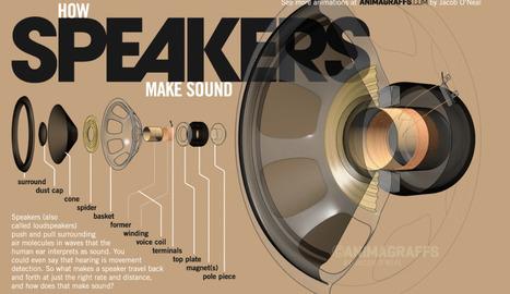 How speakers make sound - Animagraffs | tecno4 | Scoop.it
