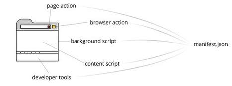 Developing Google Chrome Extensions | Nettuts+ | javascript node.js | Scoop.it