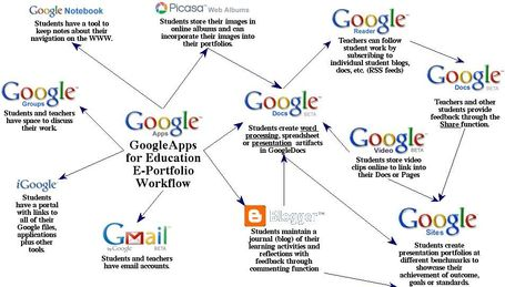 Google Apps for ePortfolios | Technology Advances | Scoop.it