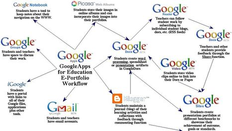 Google Apps for ePortfolios | 21st Century Literacy and Learning | Scoop.it