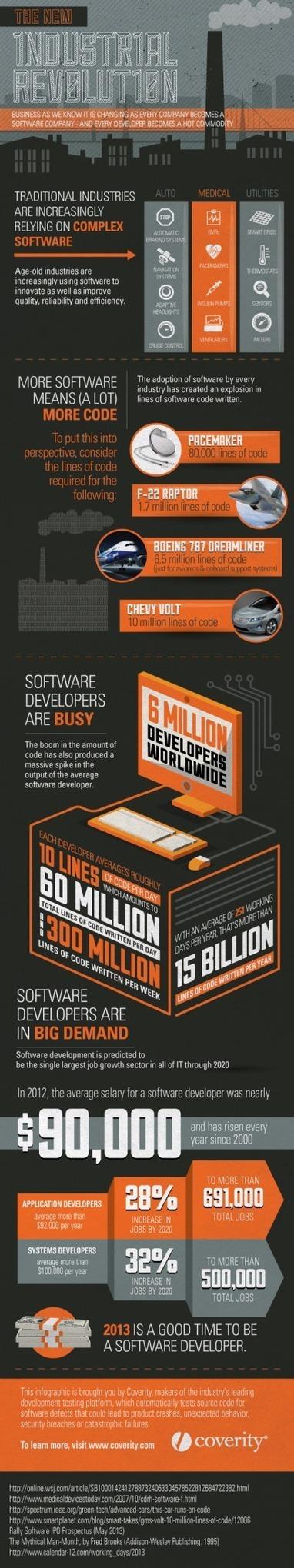 Le développement logiciels en chiffres - InformatiqueNews.fr | Logiciels | Scoop.it