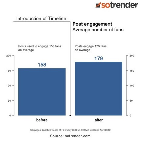 Study: Facebook Timeline Improves Fan Engagement For Brands | Marketing&Advertising | Scoop.it
