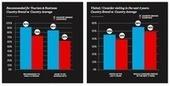 La reputazione in calo dell'Italia - Country Brand Index 2014 - Il blog di Roberta Milano | Everyday life online & offline | Scoop.it