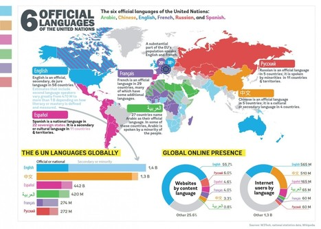 6 UN languages world-wide | Visual.ly | Curating Information | Scoop.it