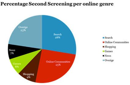 Eerste reële inzichten secondscreengedrag duiken op - Emerce   Social TV Nieuws   Scoop.it