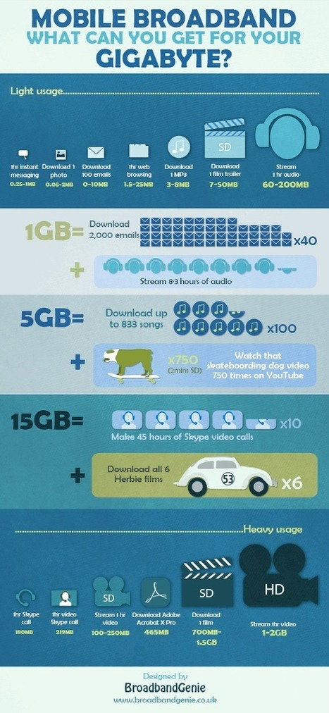 Mobile data usage infographic - Broadband Genie (blog) | Infographics on the road | Scoop.it