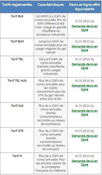 Prix-gaz.fr et DevisGeneral.com vous dit tout sur les prix du gaz naturel,électricité et du propane | DevisGeneral | Scoop.it