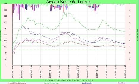 Le pic des crues en Aure et Louron | Vallée d'Aure - Pyrénées | Scoop.it