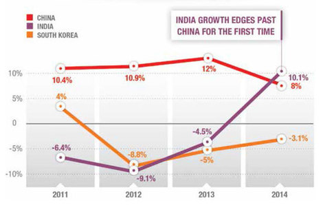 India reports strong growth in outbound for 2014; edges China for first time | Country Reports | Scoop.it