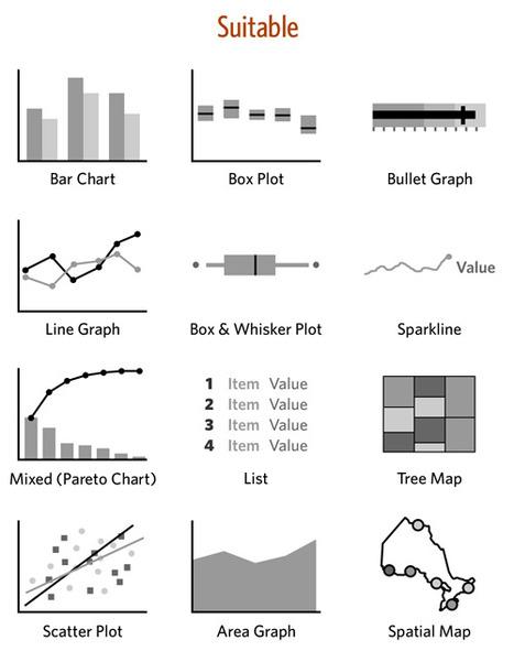 SmithySmithy » Blog Archive » Information Dashboards 2 | Lean Software Development | Scoop.it