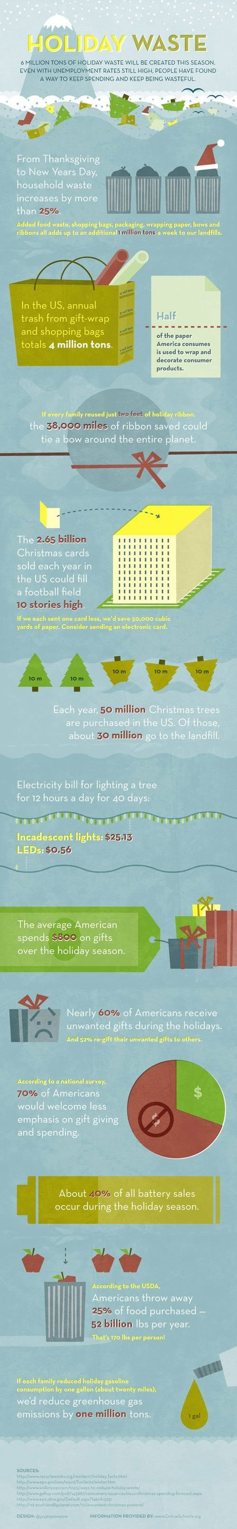 Top 10 Ways to Go Green this Holiday Season | AP HUMAN GEOGRAPHY DIGITAL  STUDY: MIKE BUSARELLO | Scoop.it