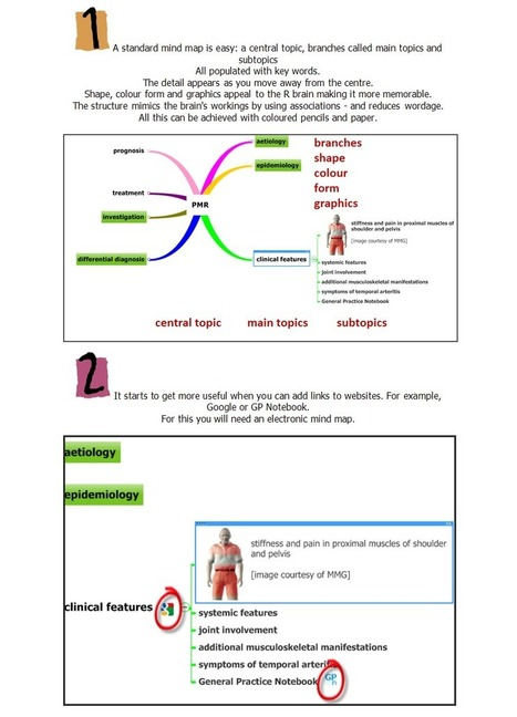 Mind Mapping Basics « Medical Mind Maps   Medic'All Maps   Scoop.it