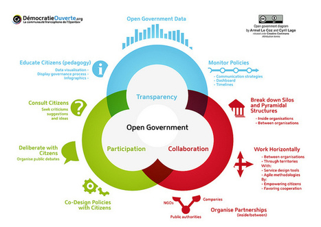 Open Government Diagram | Government as a Platform | All about Open Linked Data and Semantic Web | Scoop.it