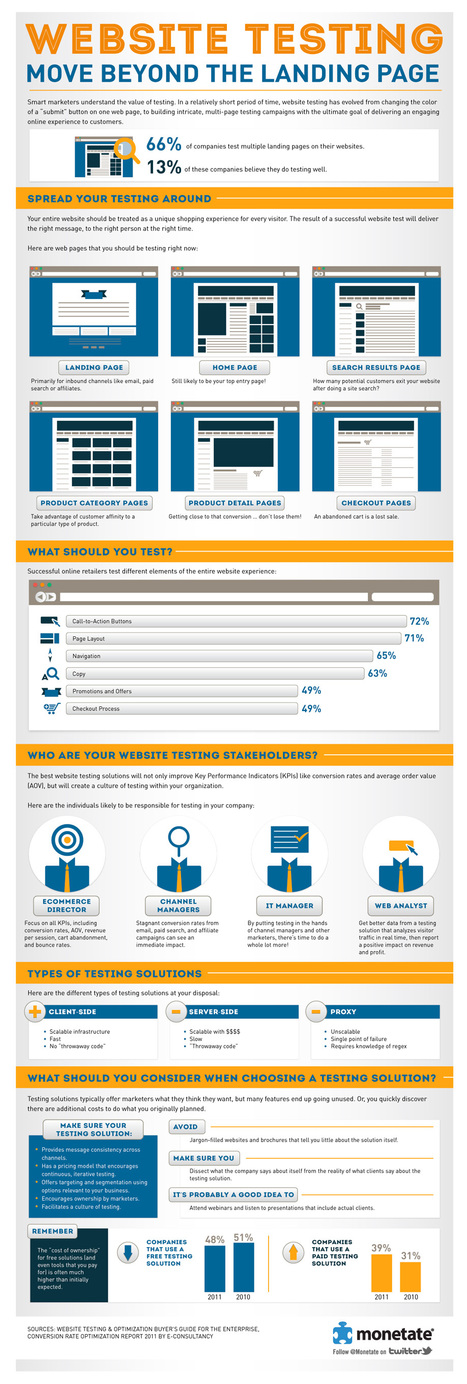 Monetate Infographic: Website Testing: Move Beyond the Landing Page | INFOGRAPHICS | Scoop.it