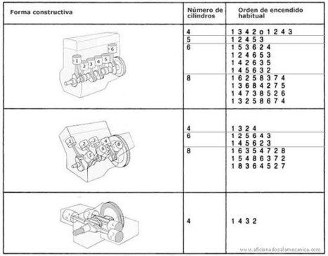 Profesoratecno: ¿Cómo funciona un motor de 4 tiempos de combustión interna? Disposición de los cilíndros de un motor. | TECNOLOGÍA_aal66 | Scoop.it