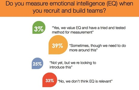Measuring emotional intelligence at work | simply communicate | EI in the workplace | Scoop.it