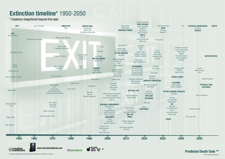 Everything That Will Go Extinct In The Next 40 Years [Infographic] | Technoscience and the Future | Scoop.it