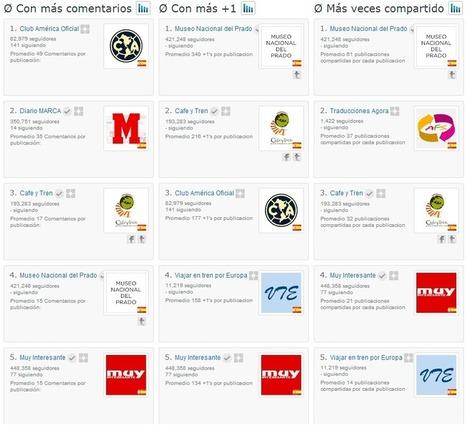 20 Herramientas para Google Plus que no te puedes perder | TIC en infantil, primaria , secundaria y bachillerato | Scoop.it
