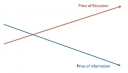 Apple and the Education-Information Chasm - Forbes | Disruptive Nostalgia in Education UK | Scoop.it