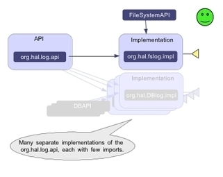Best practices for developing and working with OSGi applications | WebSphere | Scoop.it