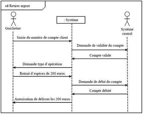 Diagramme de cas d'utilisation cours et exemples - UML | C++ ... | Modelisation UML | Scoop.it